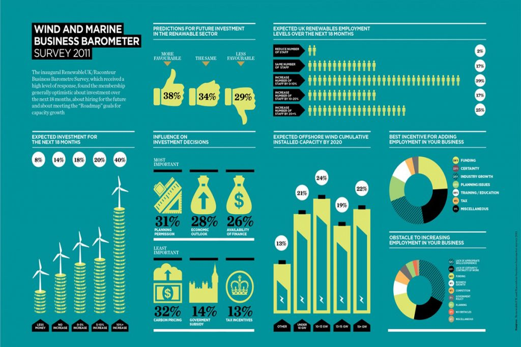 POST1 infographic wind energy 1024x683 - 5 Solutions for Sustainable Energy in Canada Today